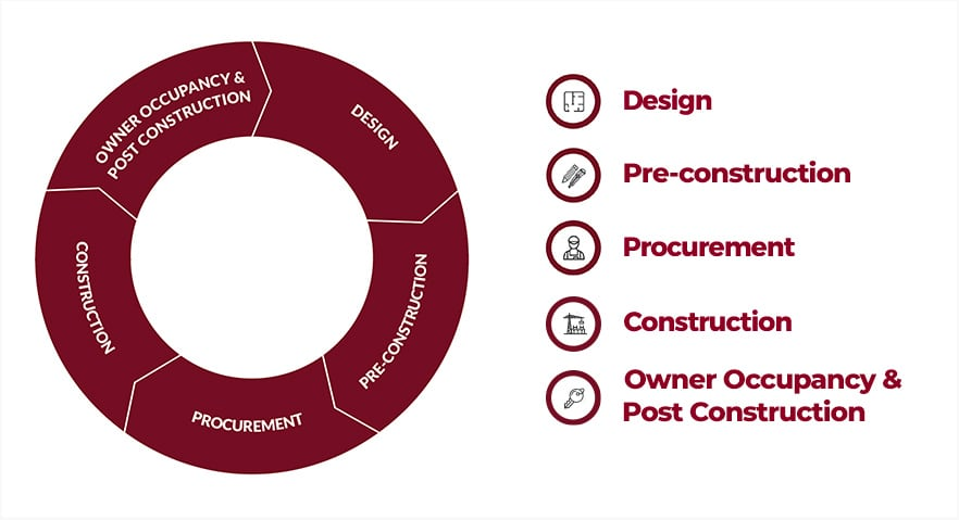 Design To Build Process